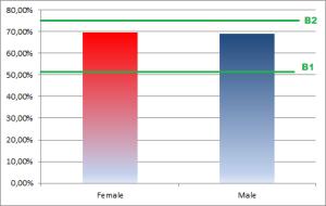 Mood - Level test results -Man vs women - 0113